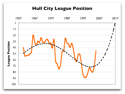Hull City AFC League Postition